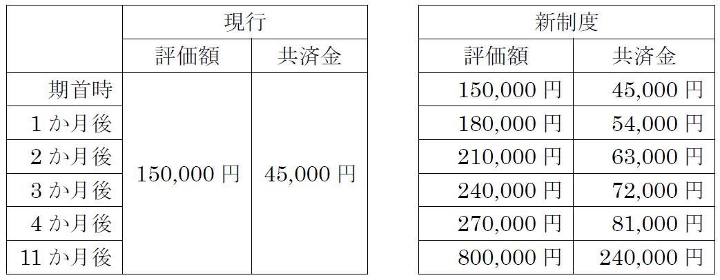 家畜共済【棚卸資産的家畜の死廃事故の補償イメージ】 (付保割合30%の場合)