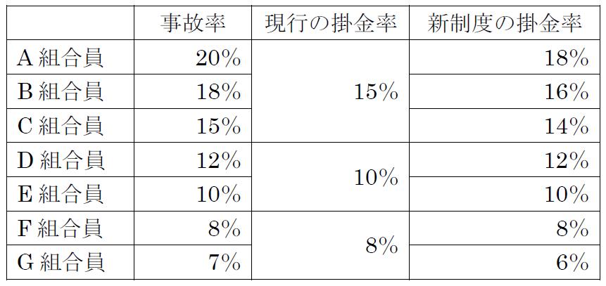 家畜共済【新制度の掛金率のイメージ】